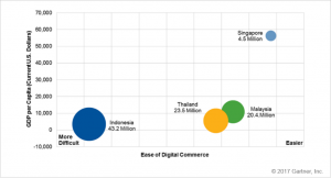 Fig 1. Malaysia, Thailand, Singapore and Indonesia — Digital Commerce Potential and Ease