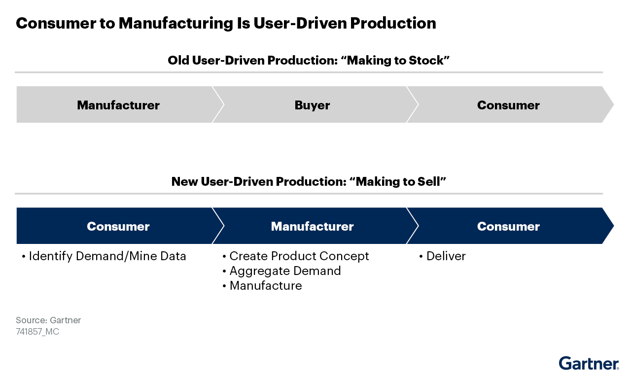 """A new manufacturing model that represents """"Making to Sell"""" instead of """"Making to Stock"""""""
