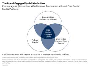 On average, across 10 social media platforms, 2-in-10 consumers with an account on the platform are frequent users, follow brands and like to see content from brands on the platform.