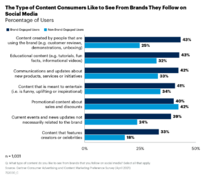 Brand-Engaged users most like to see user-generated content, educational content and communications and updates from brands on social media platforms while non-brand-engaged users prioritize promotional content.
