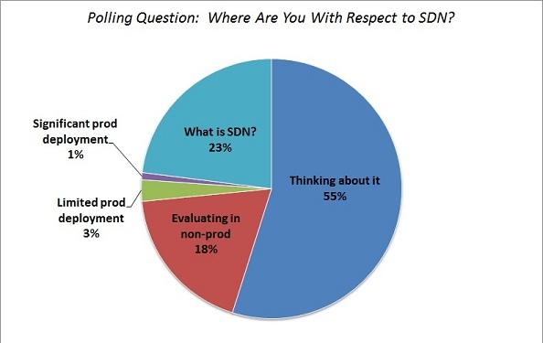 SDNsm