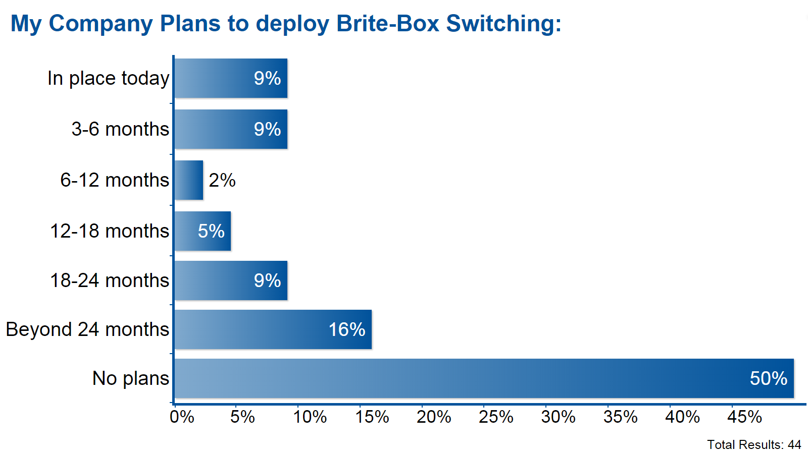 My Company Plans to deploy Brite-Box Switching