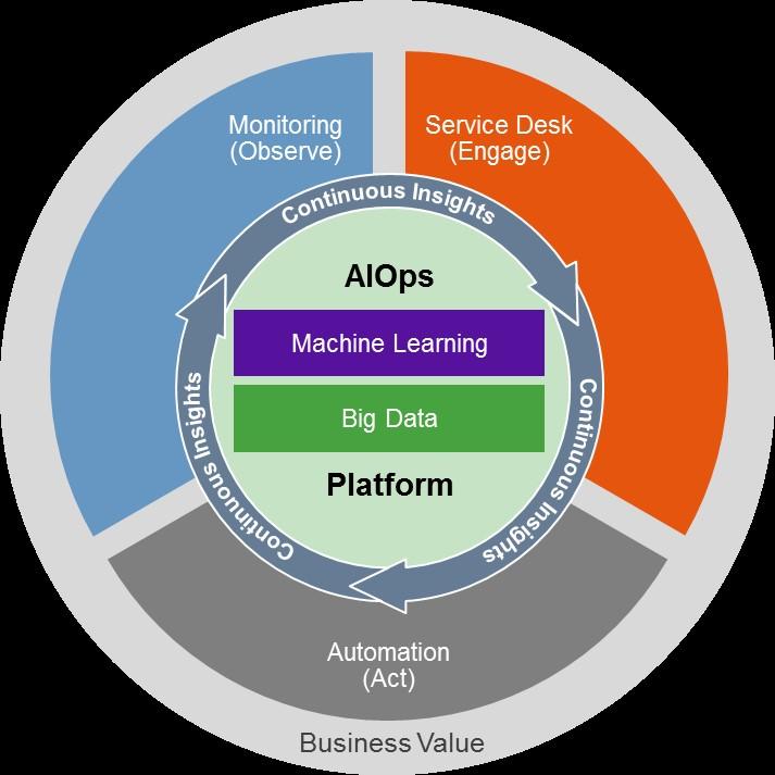 Aiops Platforms Andrew Lerner