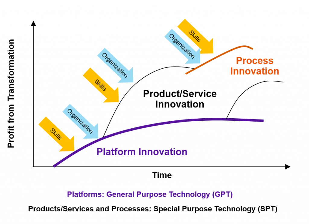 innovation_cycles