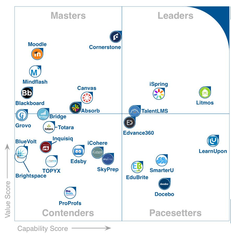 Gartner Releases New Frontrunners And Future Schedule