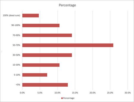 detection-survey