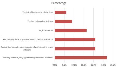 DLP-perception-poll