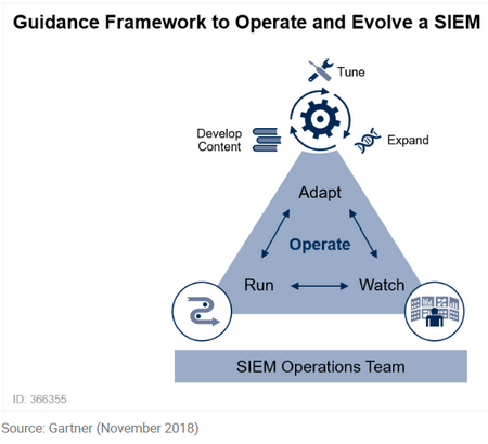 siem2-guidance
