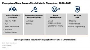 Four Areas of Social Media Disruption