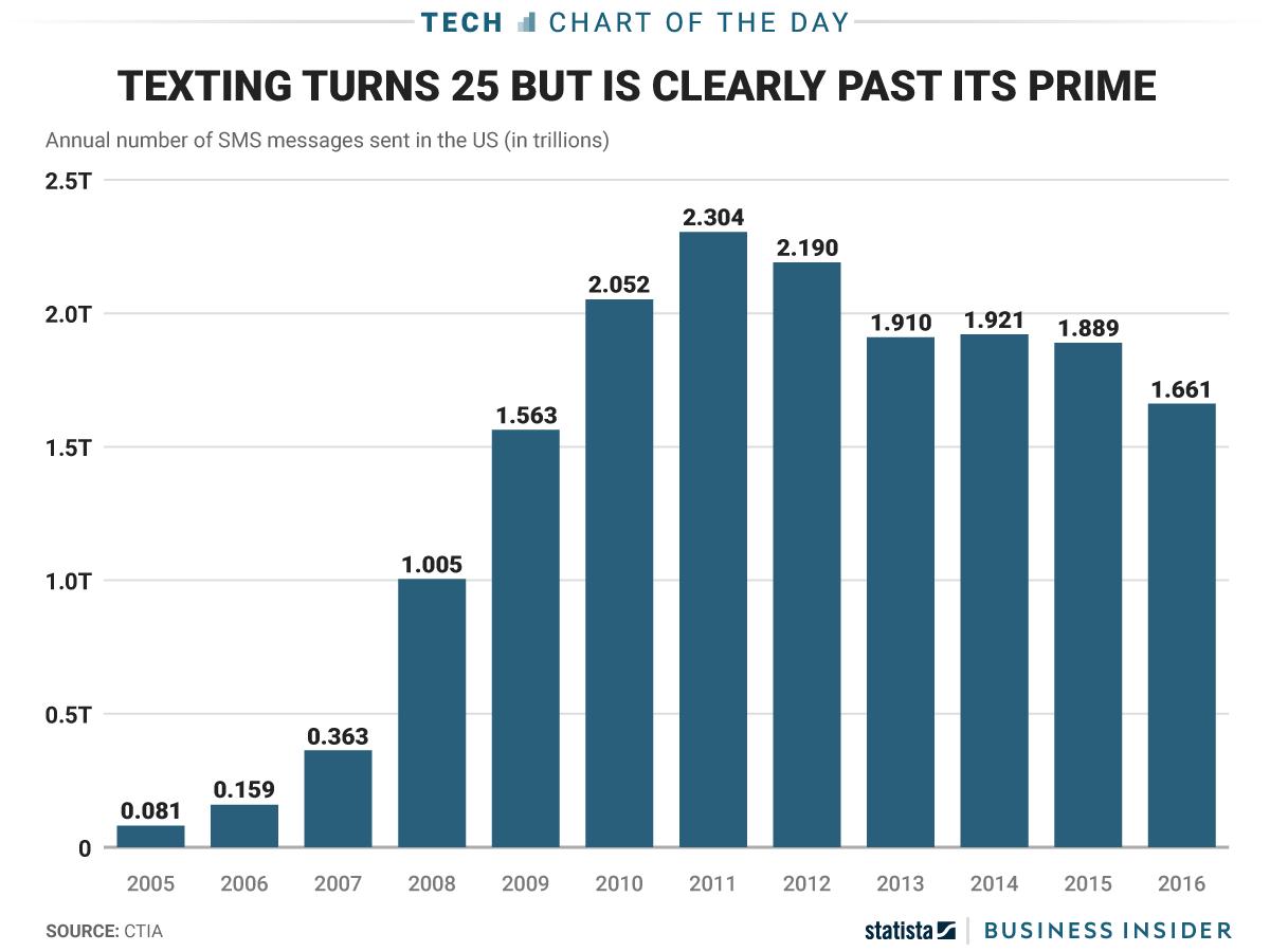 Texting turns 25 - via BusienssInsider