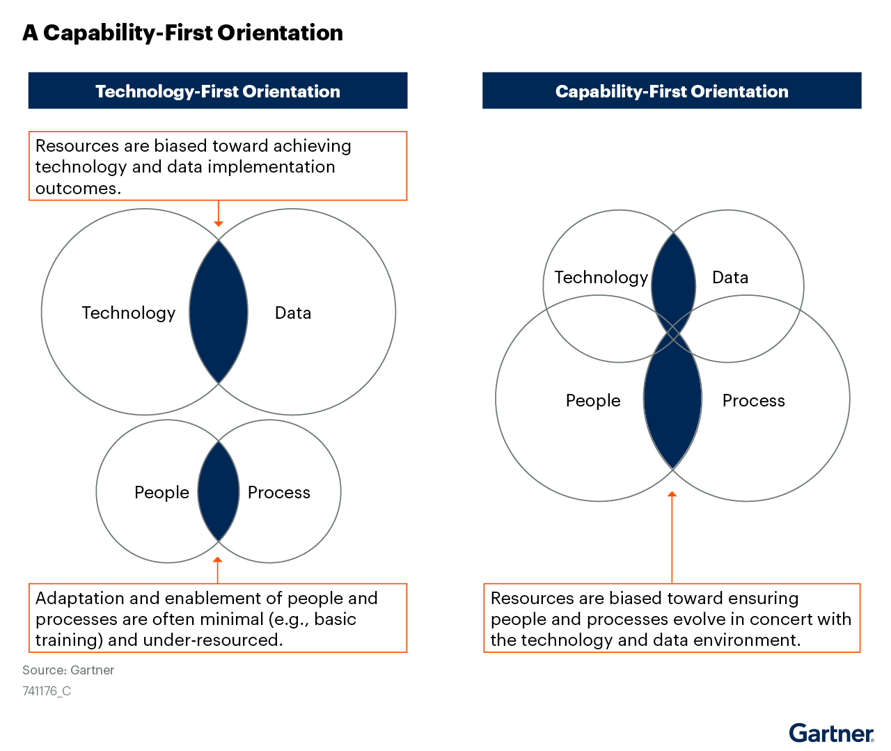 Adopt a Capability - First Orientation to Martech