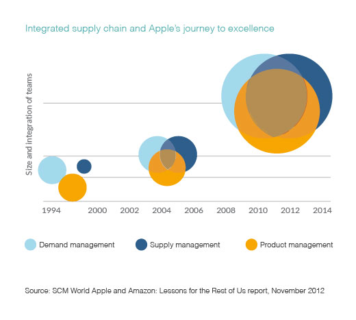 Graph exploring integrated supply chain and Apple's journey to excellence.