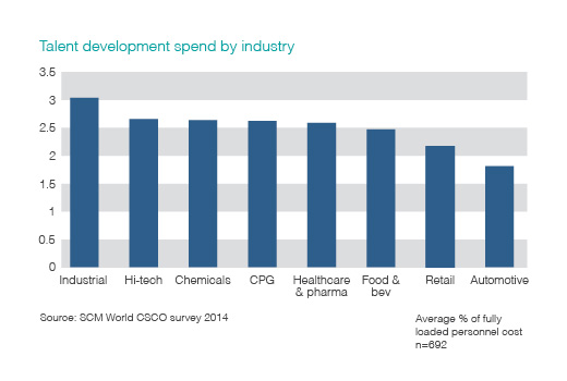 Talent development spend by industry