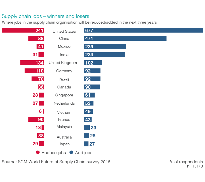 Chart visualizing where jobs in the supply chain organization will be reduced/added in the next three years.