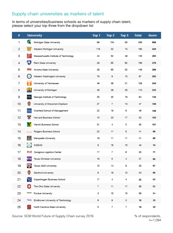 Table ranking the top supply chain universities.