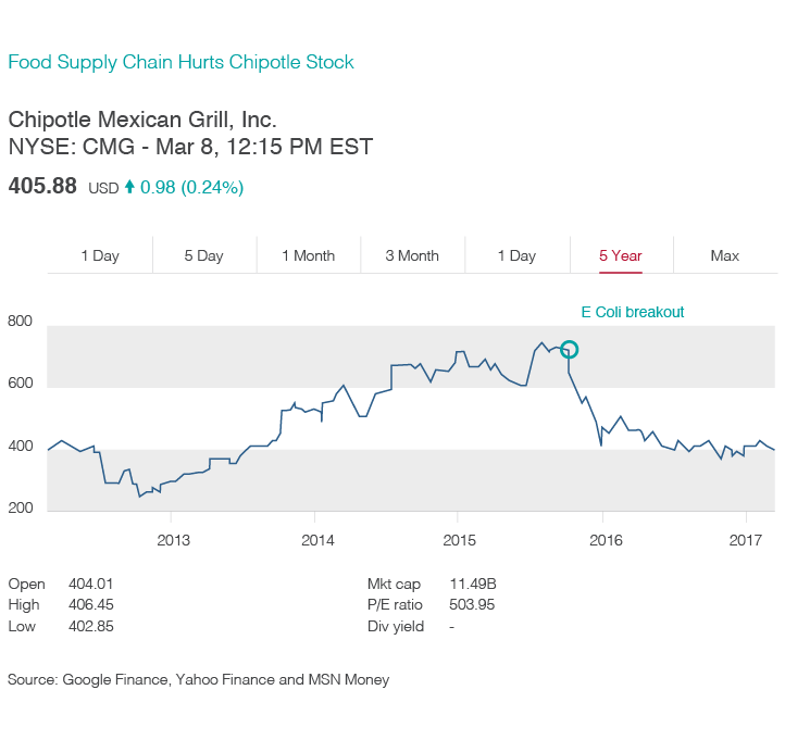 Chart illustrating how Chipotle's stock price fell following an E coli breakout in its food supply chain.
