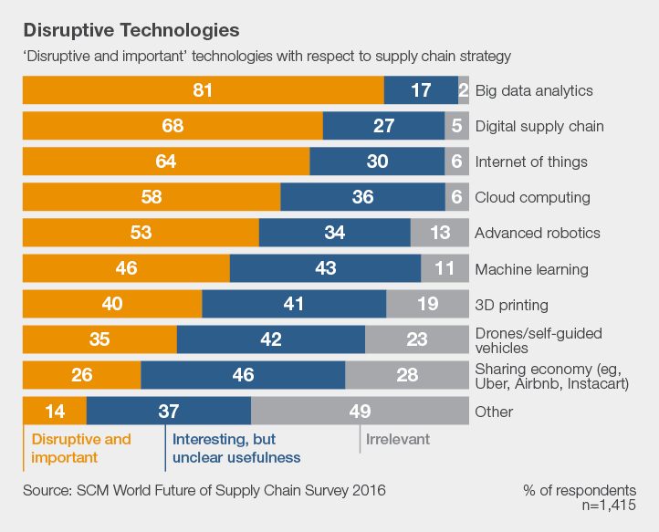 Chart listing disruptive and important technologies with respect to supply chain strategy. Source: SCM World Future of Supply Chain Survey 2016.