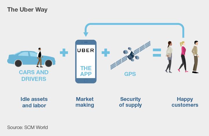 Infographic visualizing 'the uber way'.