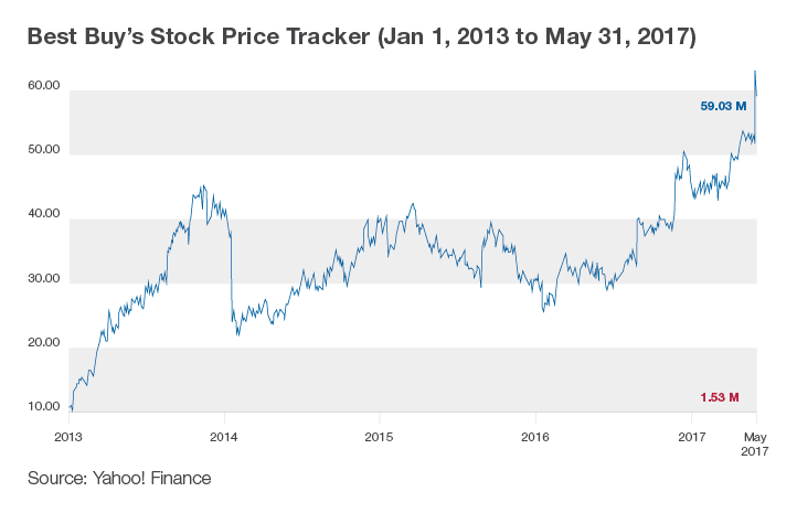 Graph showing an increase in Best Buy's stock price from 2013 to May 2017. Source: Yahoo! Finance.