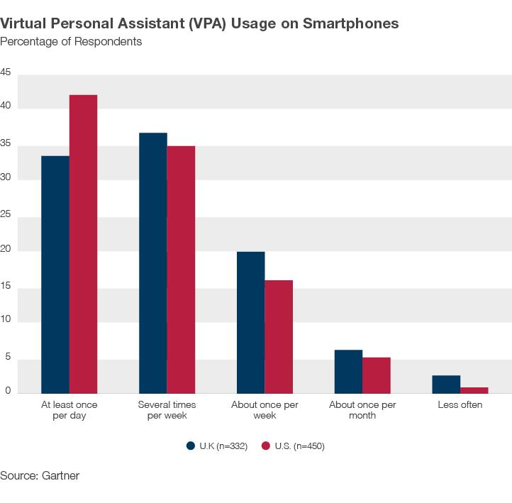 VPA Smartphone Usage grpah