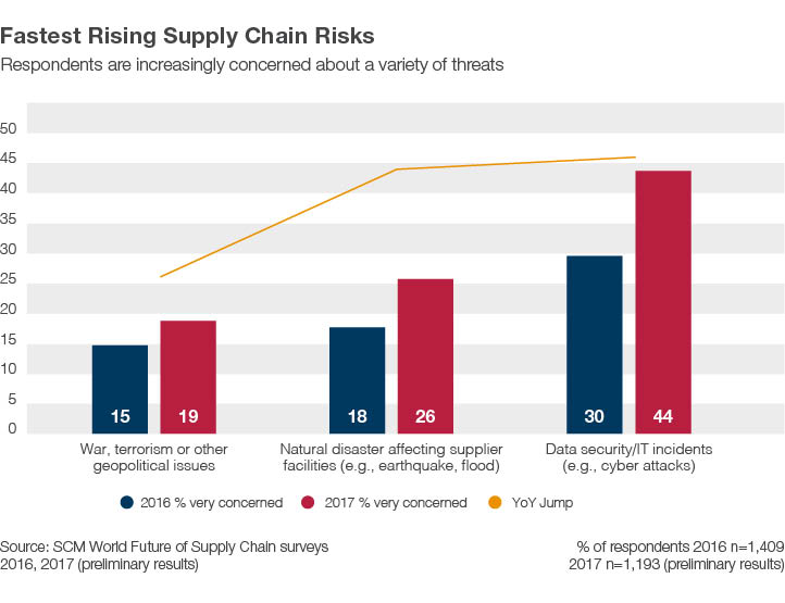 Fasting Rising Supply Chain Risks