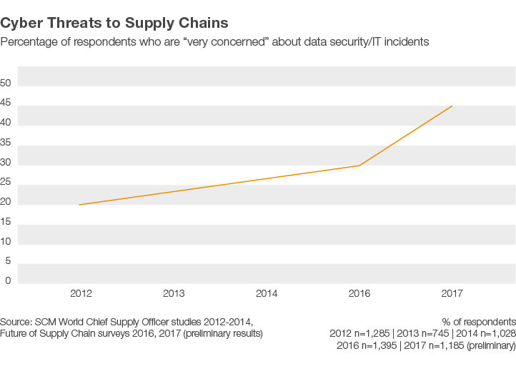 Cyber Threats to Supply Chains