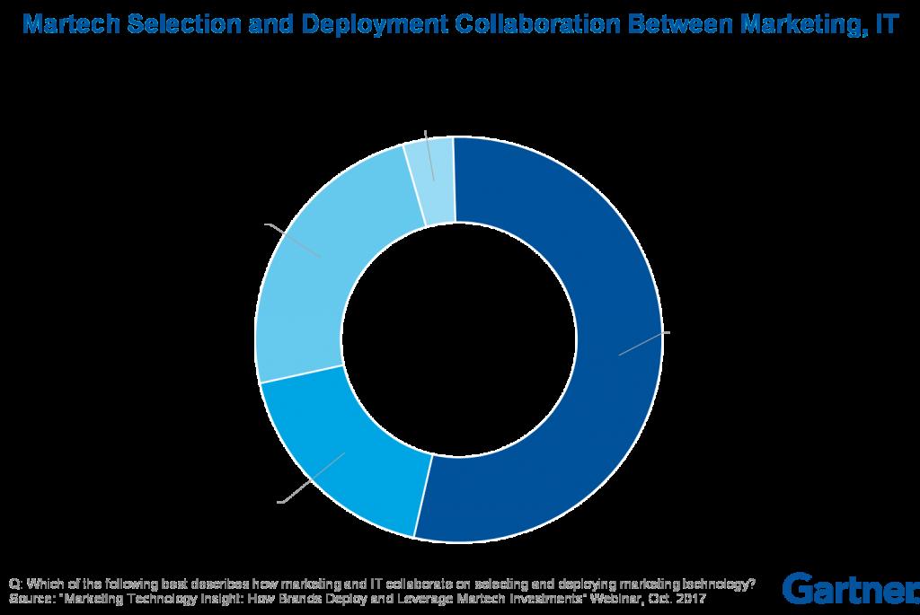martech_webinar_survey_marketing_it_collaboration