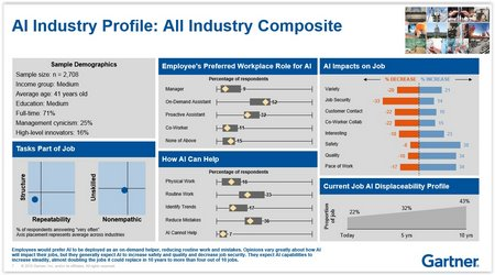 AI Industry Profiles - all industry composite