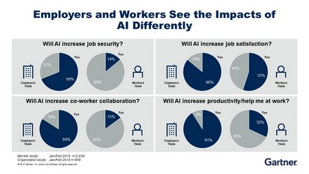 Mind the Gap in AI infographic