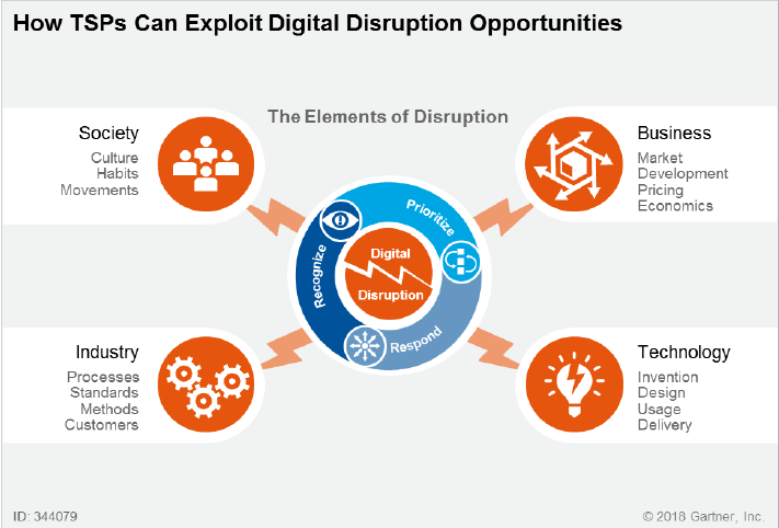 Why Is Digital Disruption a Thing for Technology and Service