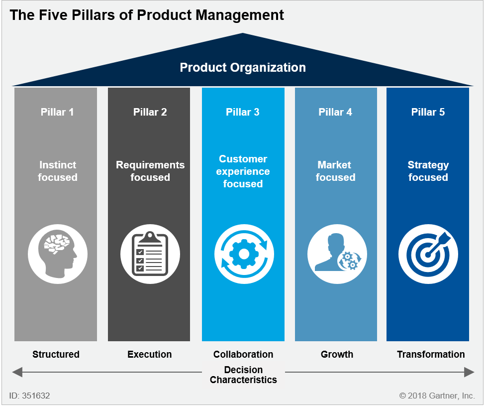 strengthen five key pillars of product management to scale for