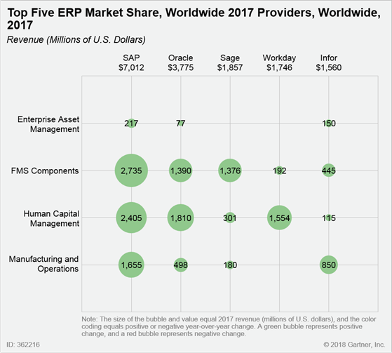 Quot The Erp Software Market Can We Will We Reach 34