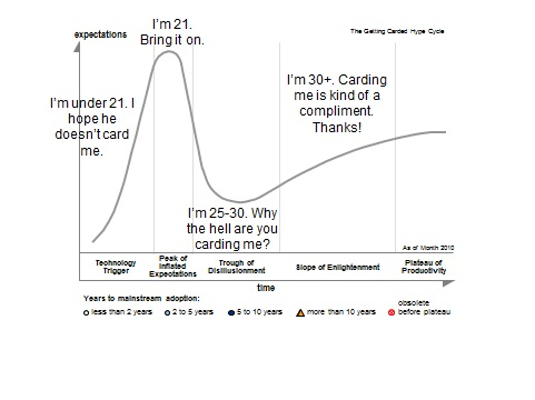 Getting Carded Hype Cycle