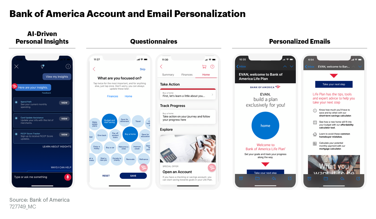 Bank of America personalizes the account experience with an AI-driven tool, Erica, and also captures explicit data through questionnaires, enabling personalized emails cross-selling other financial products.