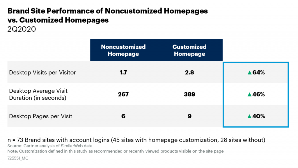 A table depicts stronger site engagement among brands among brands with customized homepages compared to those without.