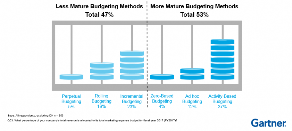 Graphic showing budgeting methods as reported in Gartne's 2017 - 18 CMO Spend Survey