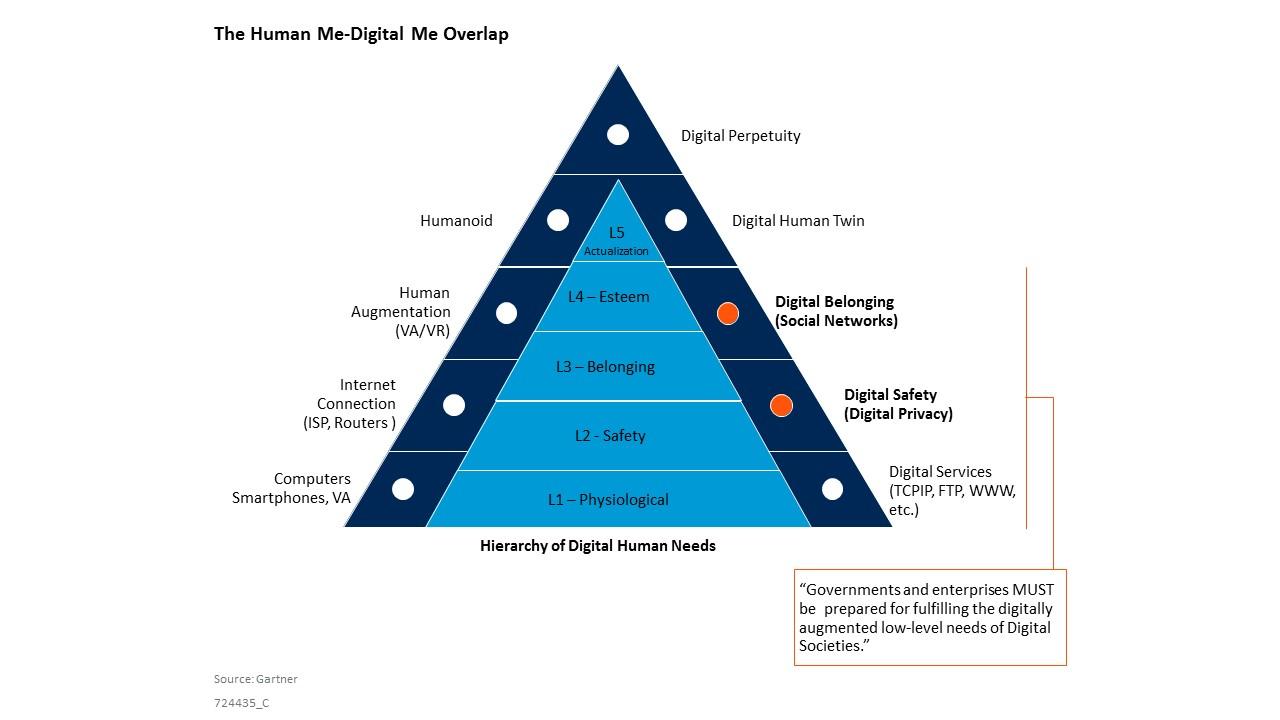 Pyramide de Maslow digitale