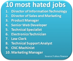 10 most hated jobs