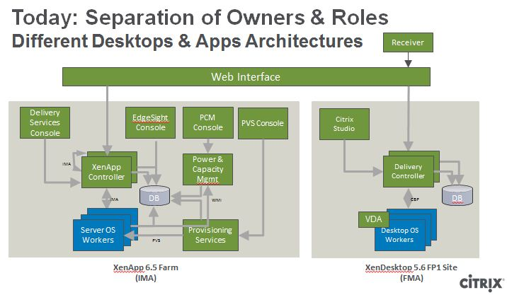 Hx Vdi Seat Citrix further The Top Eight Best Practices For Deploying Xenapp And Xendesktop besides Ucs Vspex C as well Applayering also C E Cc D E B D D Db. on citrix xendesktop architecture diagram