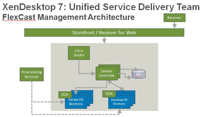 Xendesktop 7 is xenapp 7 the missing ingredient at citrix for Xenapp 6 5 architecture