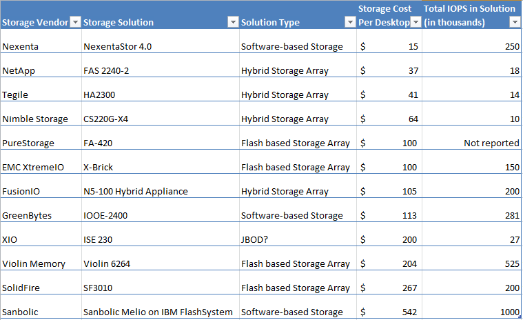 The real cost of VDI storage - Gunnar Berger