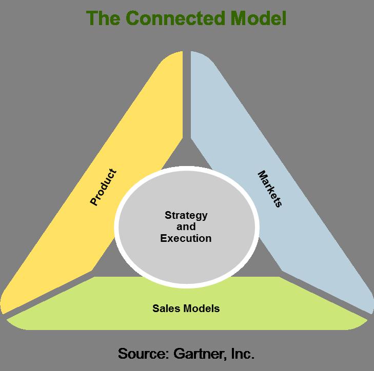 ConnectedModel