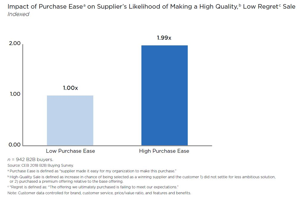purchase ease