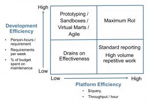 Development vs Platform