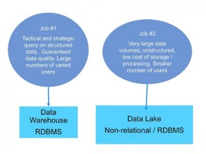 Job #2 - The Job to be Done of the Data Lake