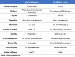 World Wide Ledger
