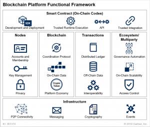 Blockchain Functional Framework