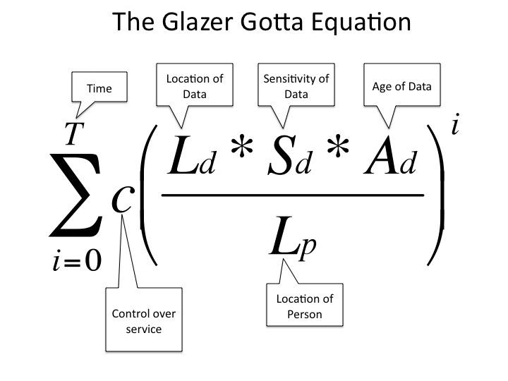 The Glazer Gotta Equation
