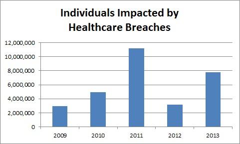 2013 Healthcare breaches