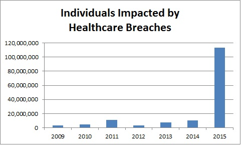 2015 Healthcare Breach Trends  The Wild West of Healthcare